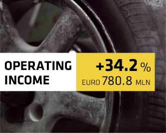 OPERATING INCOME +34.2%
